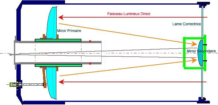 Systeme de focalisation des schmidt cassegrain for Miroir hyperbolique